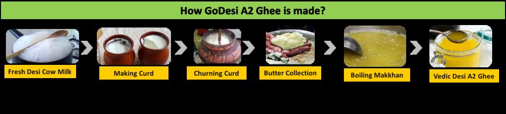 GoDesi Ghee making process